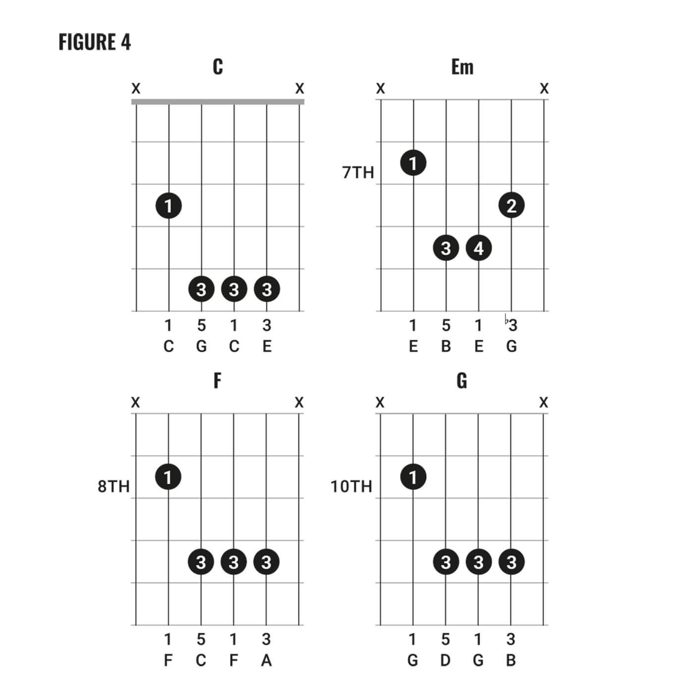 David Bowie Chord Clinic Fig 4