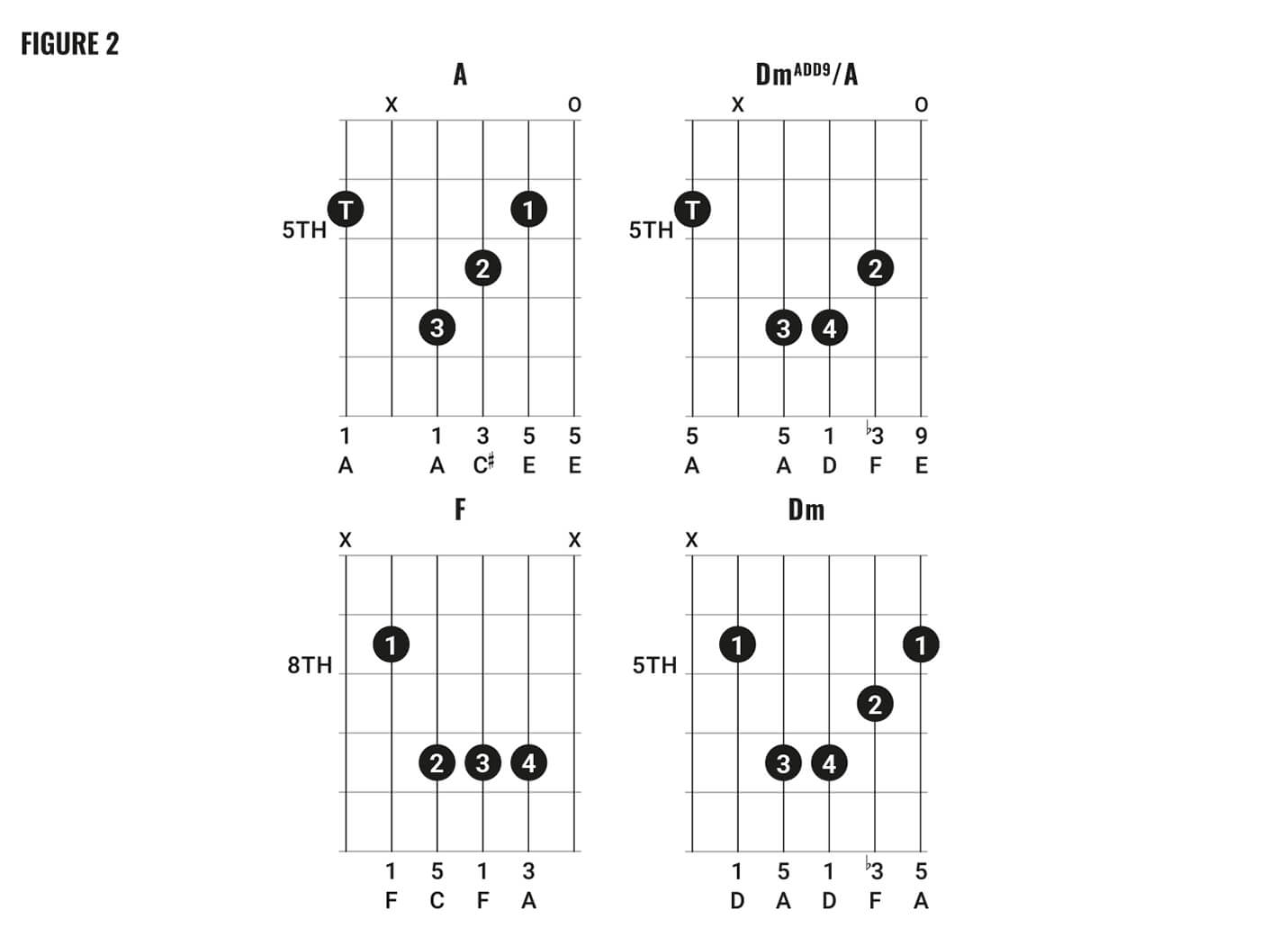 david bowie chord clinic part 2 fig 2