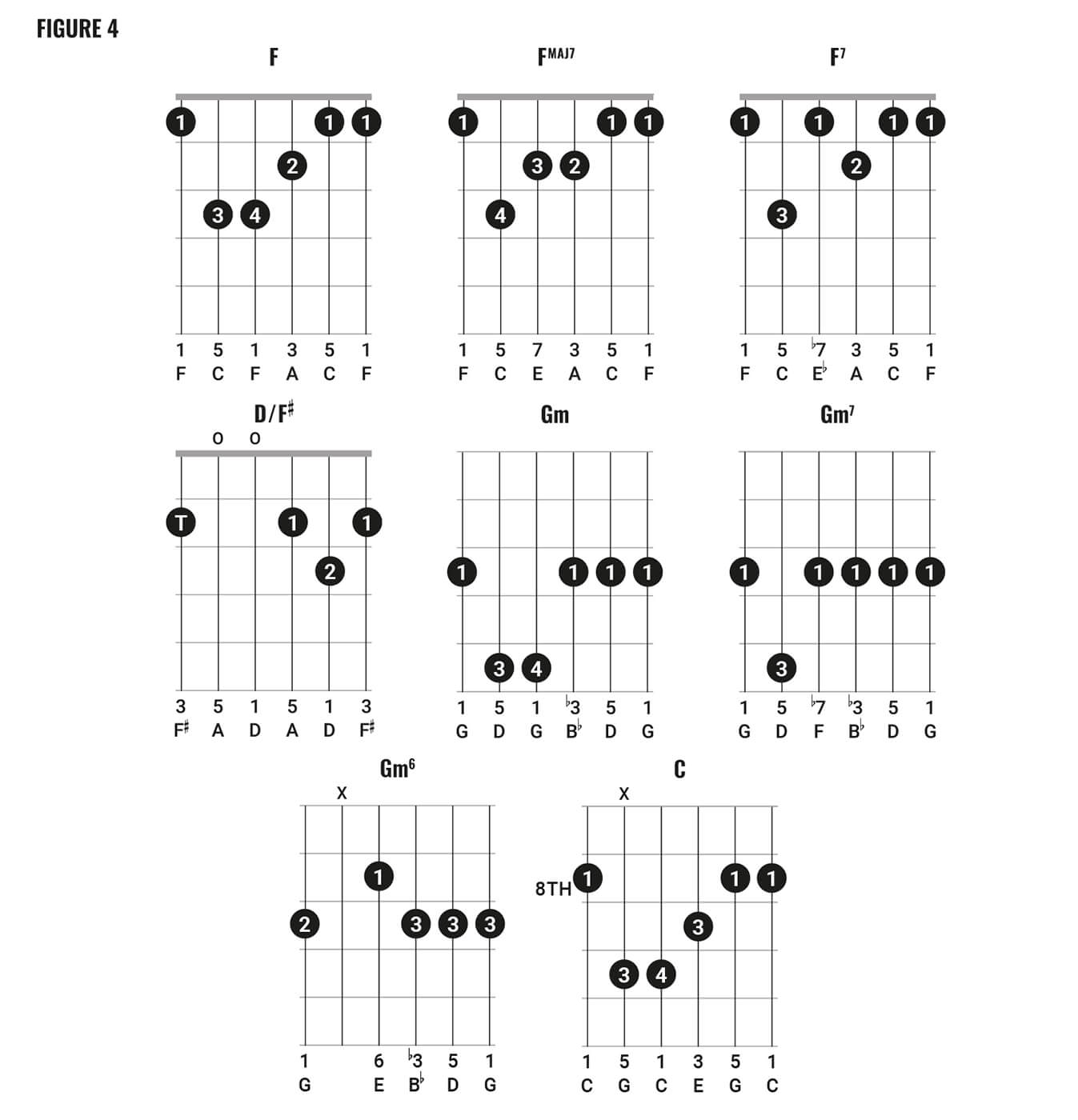david bowie chord clinic part 2 fig 4