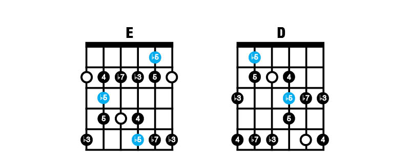 Blues Minor Scale ED