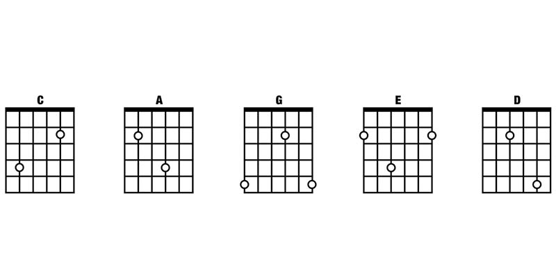 Music Theory for Beginners 3: Introduction to pentatonic scales ...