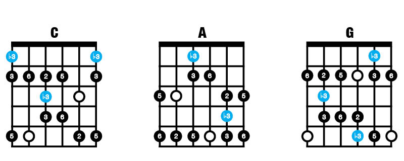 Major Blues Scale CAG