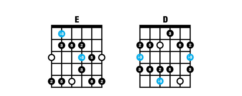 Major Blues Scale ED