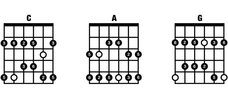 Major Pentatonic CAG
