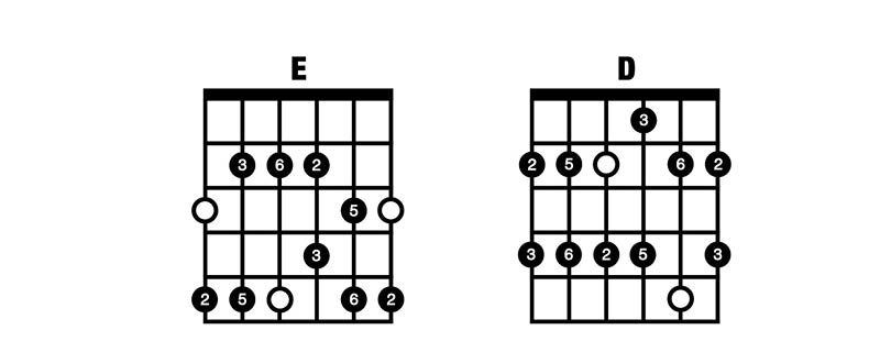 Major Pentatonic ED