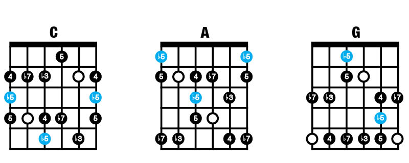 Minor Blues Scale CAG