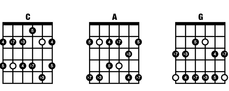 Minor Pentatonic CAG