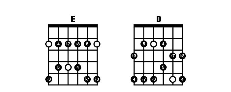 Minor Pentatonic ED
