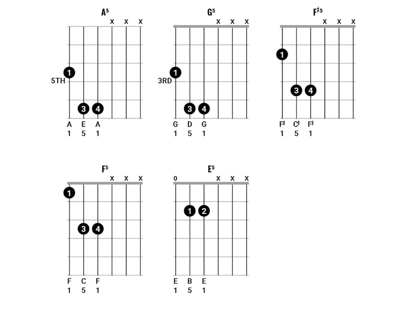 Pink Floyd Chords Figure 1