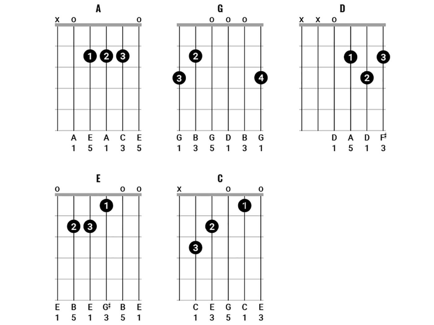 Pink Floyd Chords Figure 2