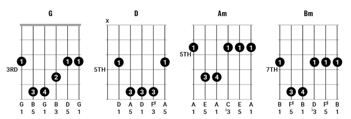 Pink Floyd Chords Figure 3