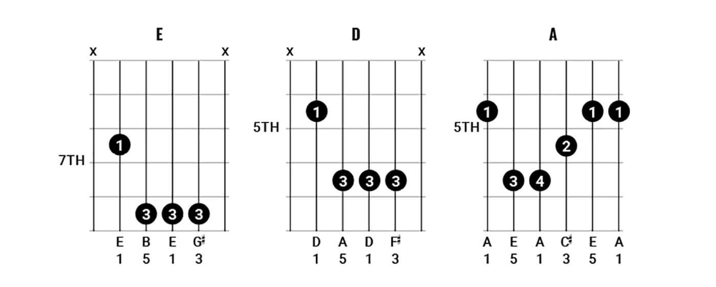 Pink Floyd Chords Figure 4