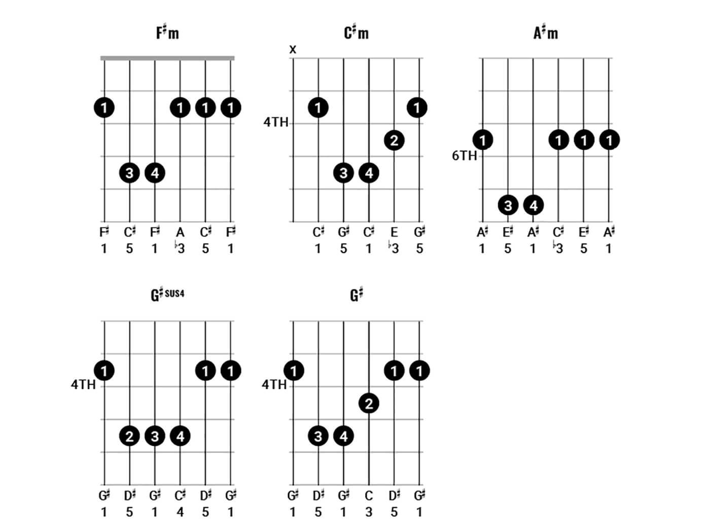 Pink Floyd Chords Figure 5
