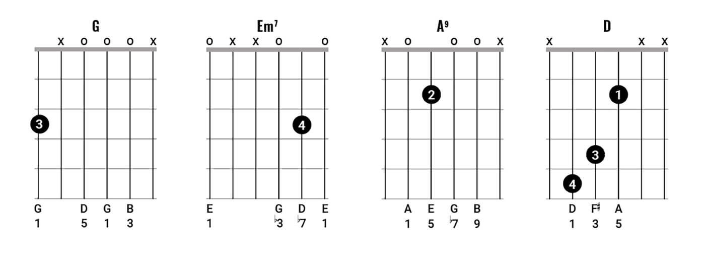 Figure 2: Melody With Low Voicings