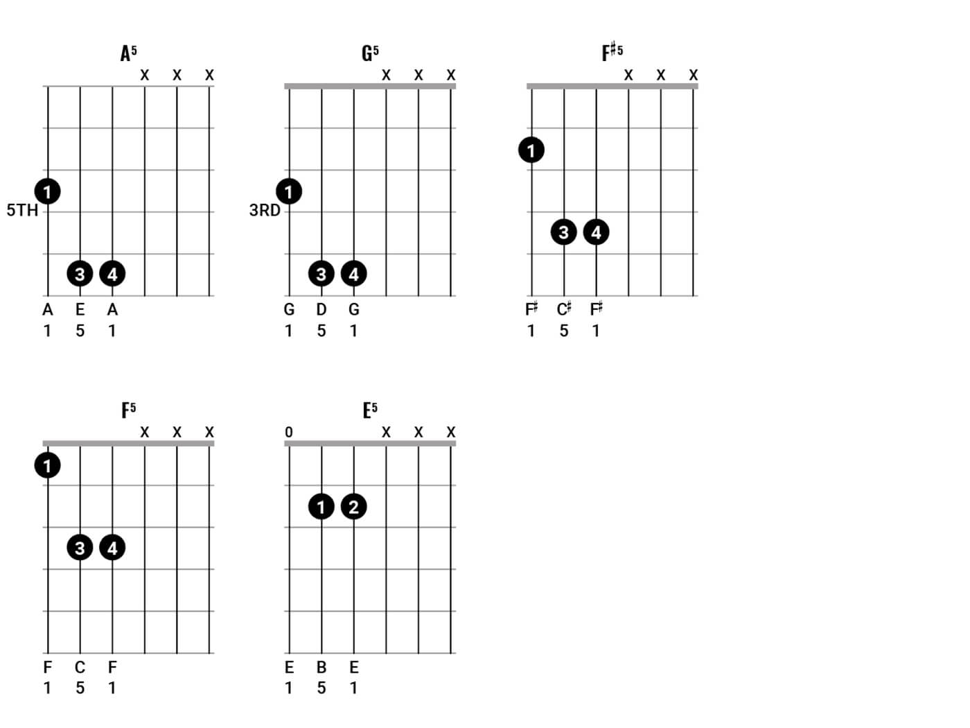 Play Chords Like Pink Floyd Pt 2 Figure 1