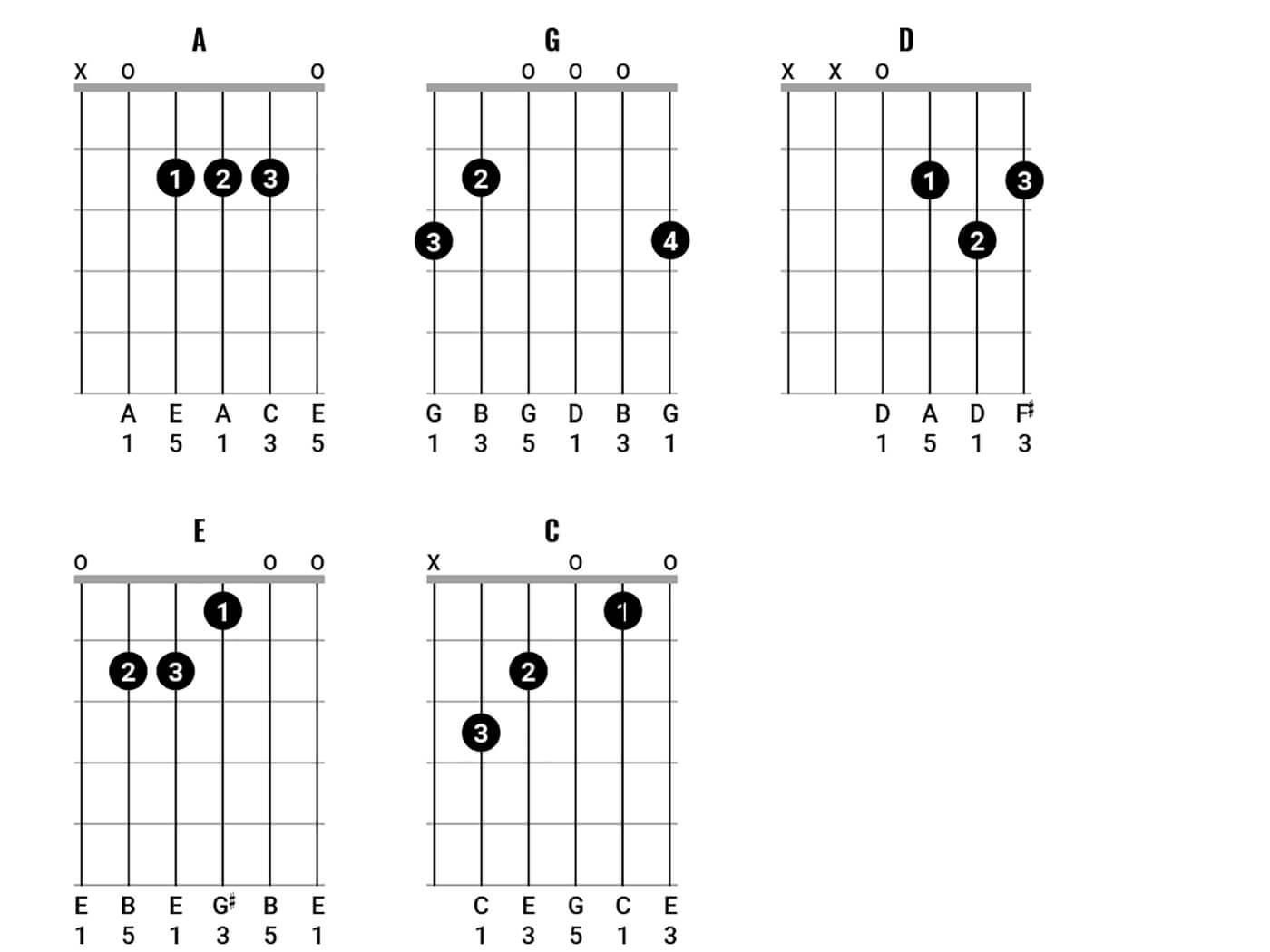 Play Chords Like Pink Floyd Pt 2 Figure 2