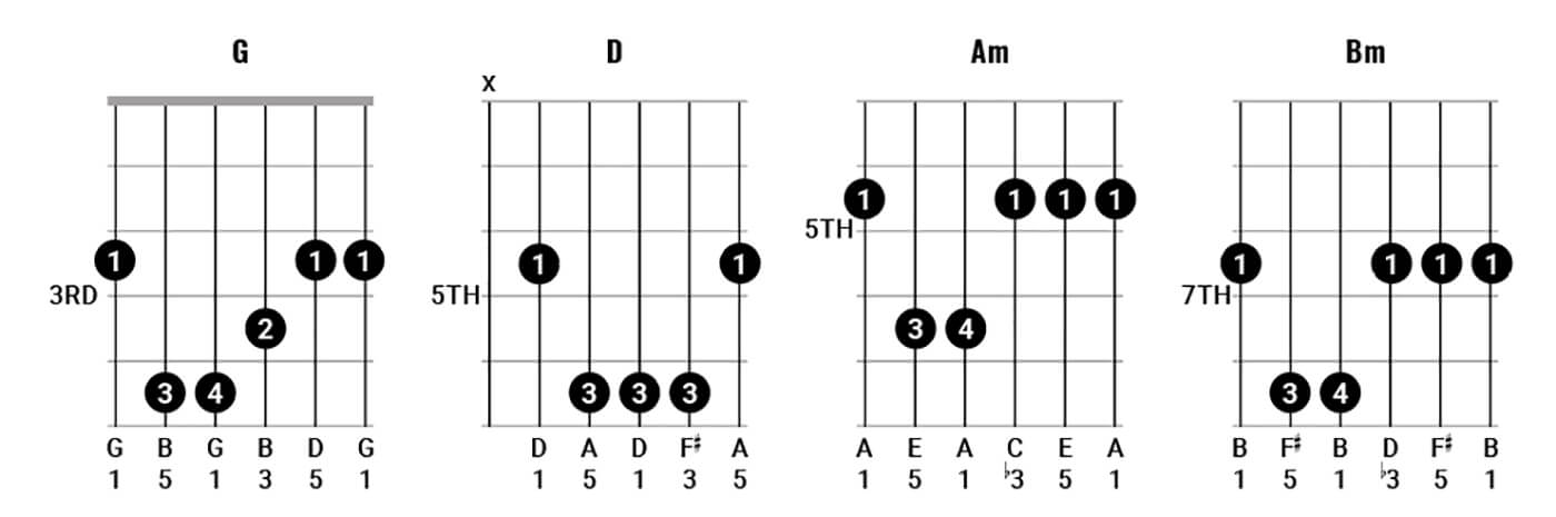 Play Chords Like Pink Floyd Pt 2 Figure 3