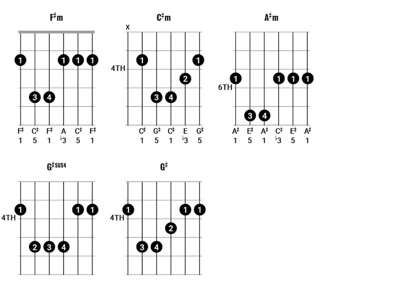 Play Chords Like Pink Floyd Pt 2 Figure 5