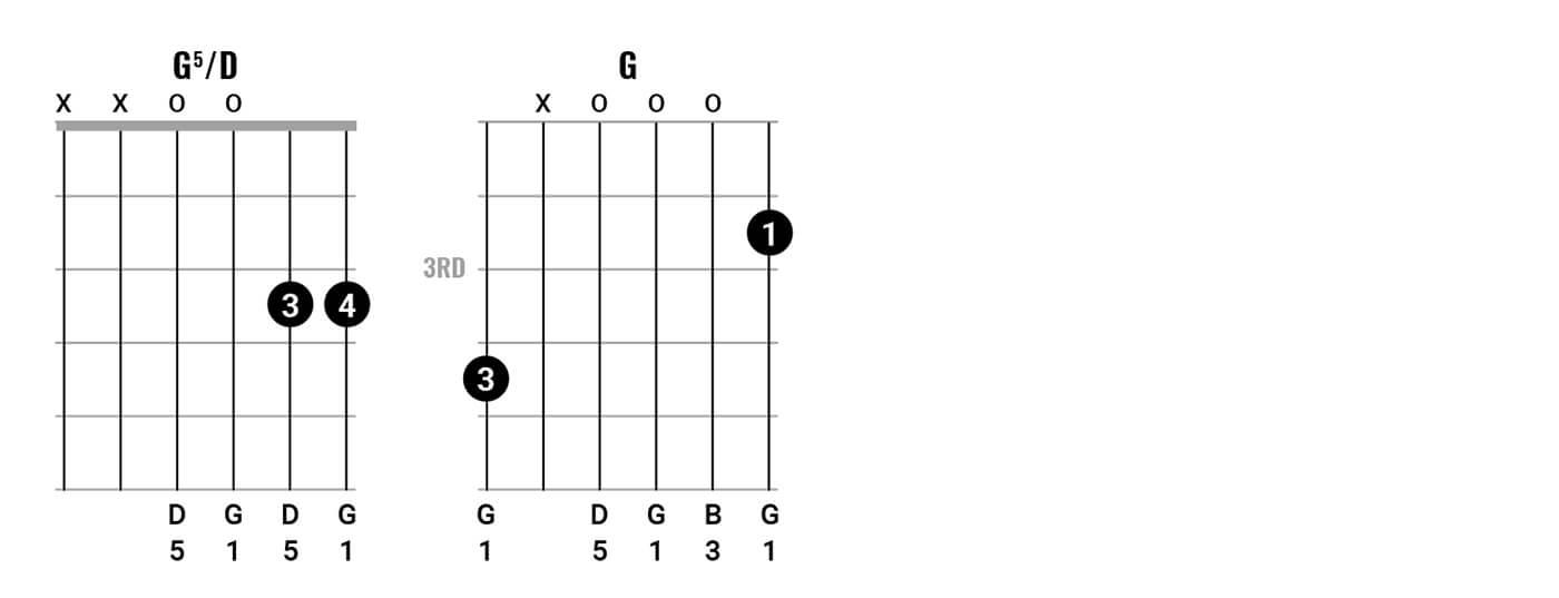 Bob Dylan Chord Clinic 2