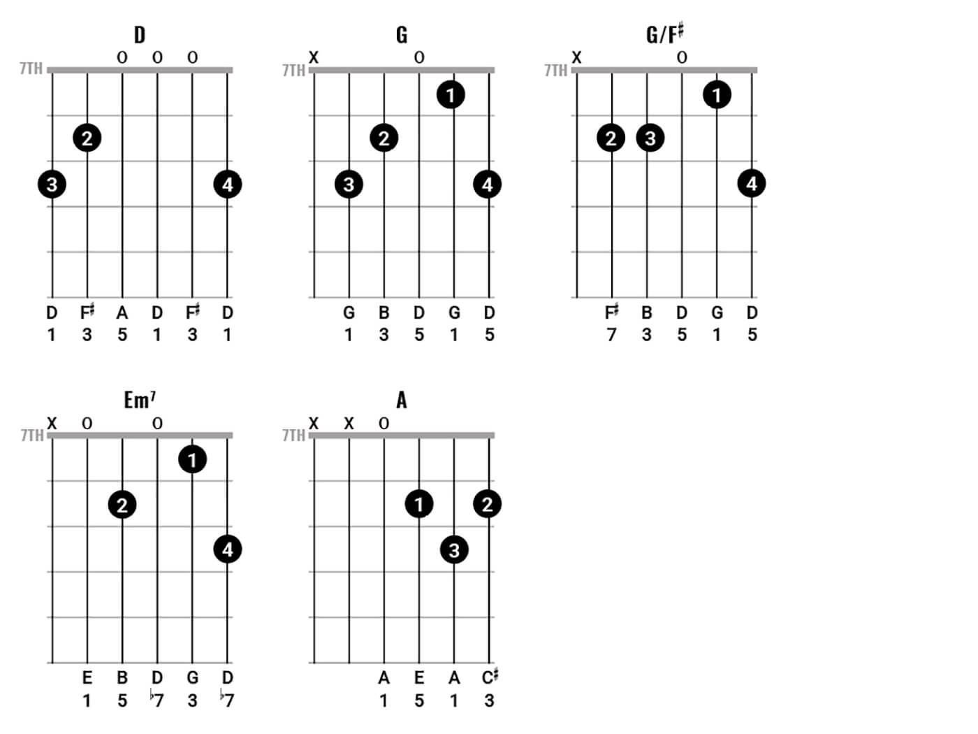 Bob Dylan Chord Clinic 5