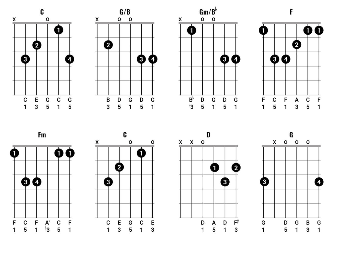 Bob Dylan Chord Clinic pt 2 Figure 1