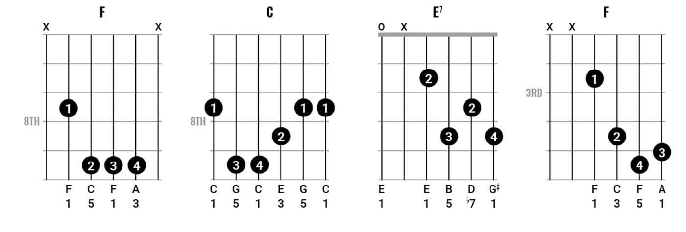 Bob Dylan Chord Clinic pt 2 Figure 2