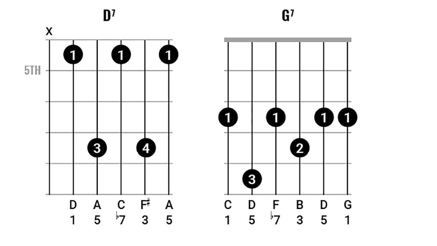 Bob Dylan Chord Clinic pt 2 Figure 3