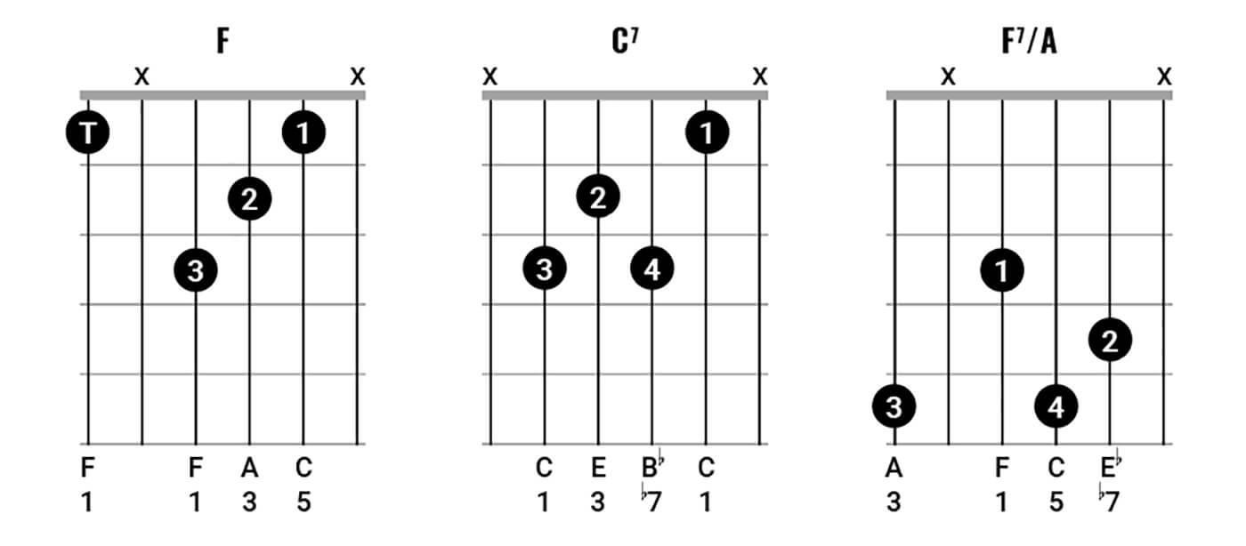 Bob Dylan Chord Clinic pt 2 Figure 4.1