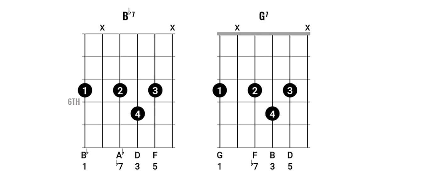 Bob Dylan Chord Clinic pt 2 Figure 4.2