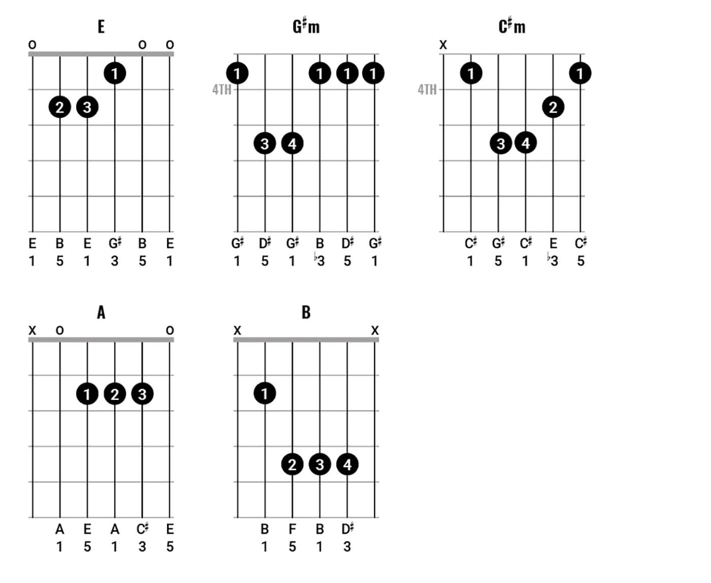 Bob Dylan Chord Clinic pt 2 Figure 5