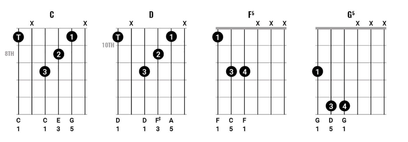 Play chords like Neil Young Figure 1