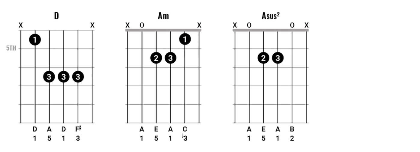 Play chords like Neil Young Figure 2.1