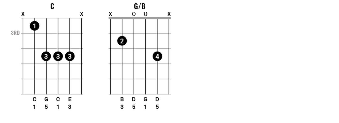 Play chords like Neil Young Figure 2.2