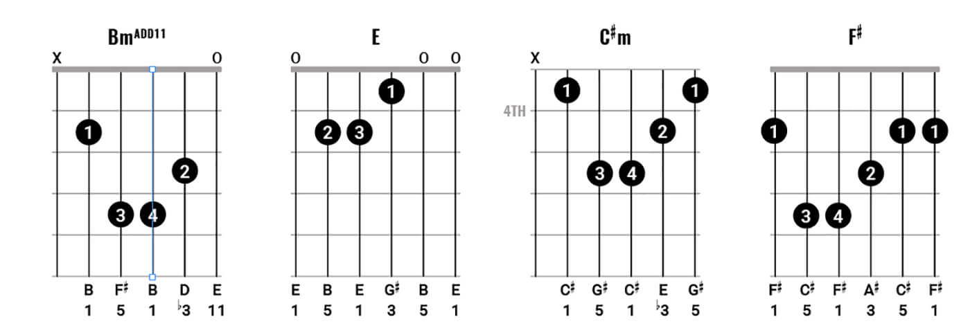 Play chords like Neil Young Figure 4