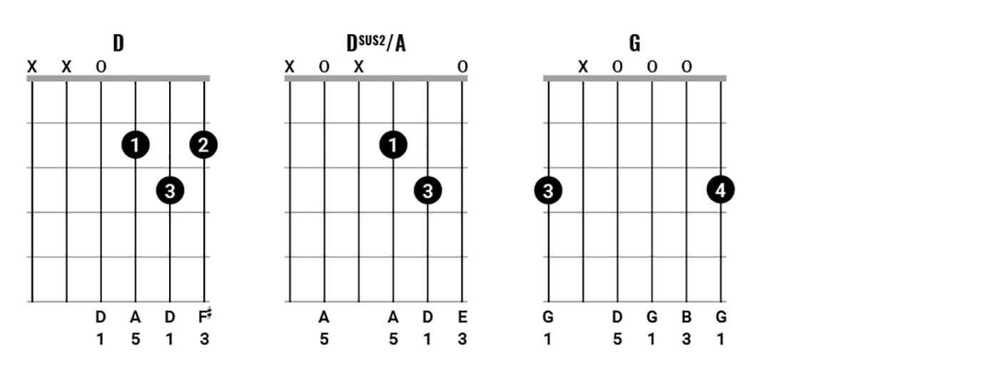 Play chords like Neil Young Figure 5