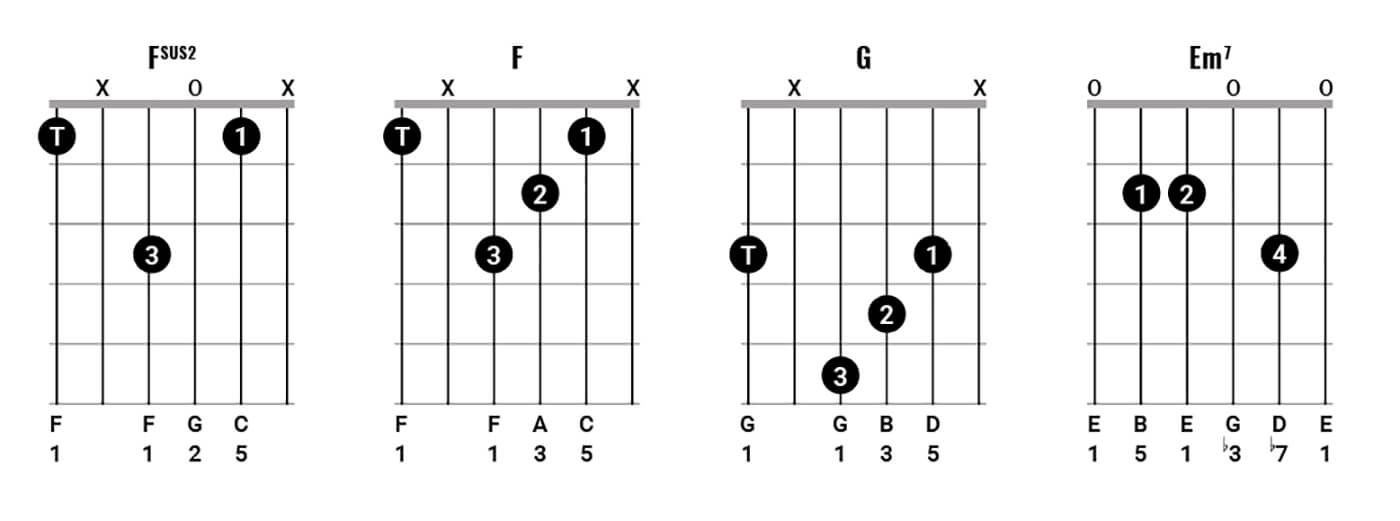 Play chords like Neil Young Figure 6
