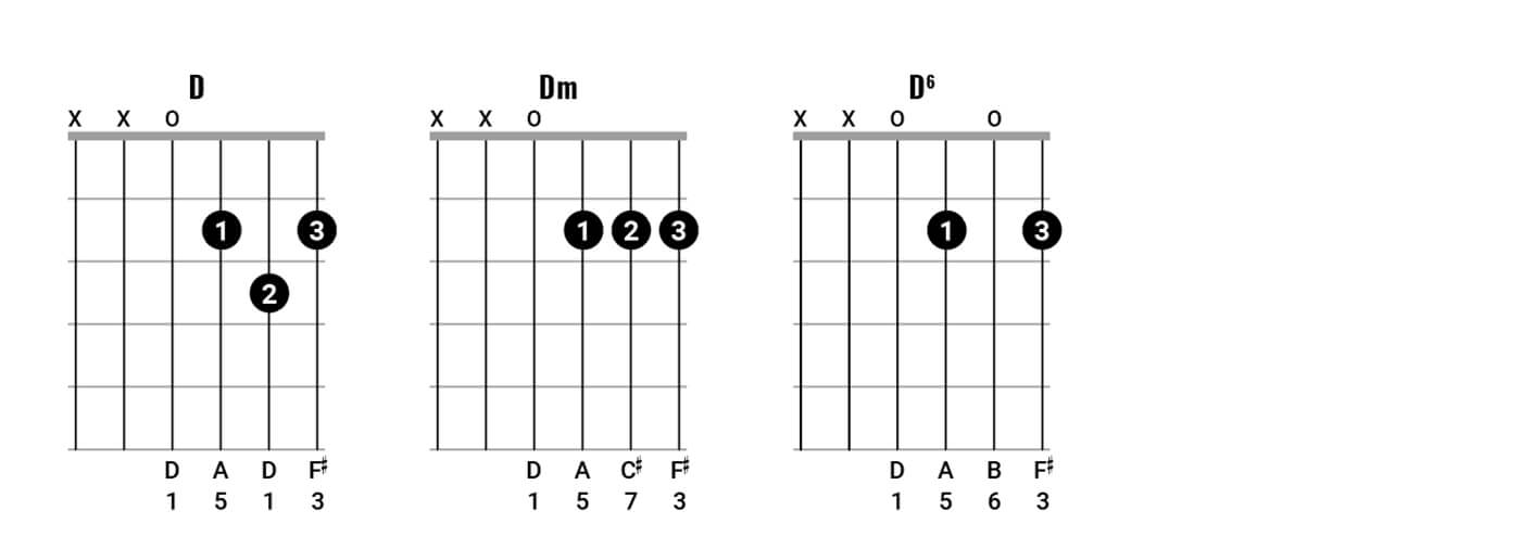 Neil Young Chord Clinic Pt2 Figure 1