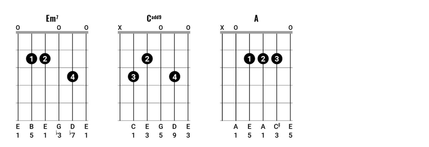 Neil Young Chord Clinic Pt2 Figure 2A