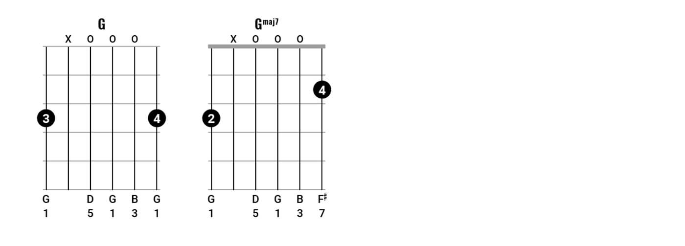 Neil Young Chord Clinic Pt2 Figure 2B