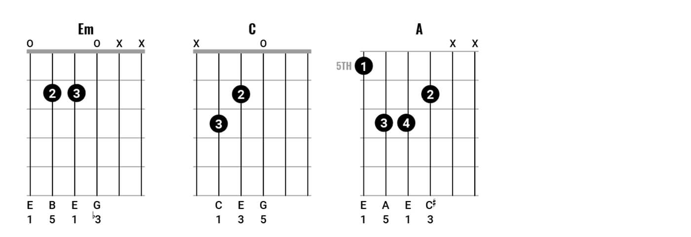 Neil Young Chord Clinic Pt2 Figure 7