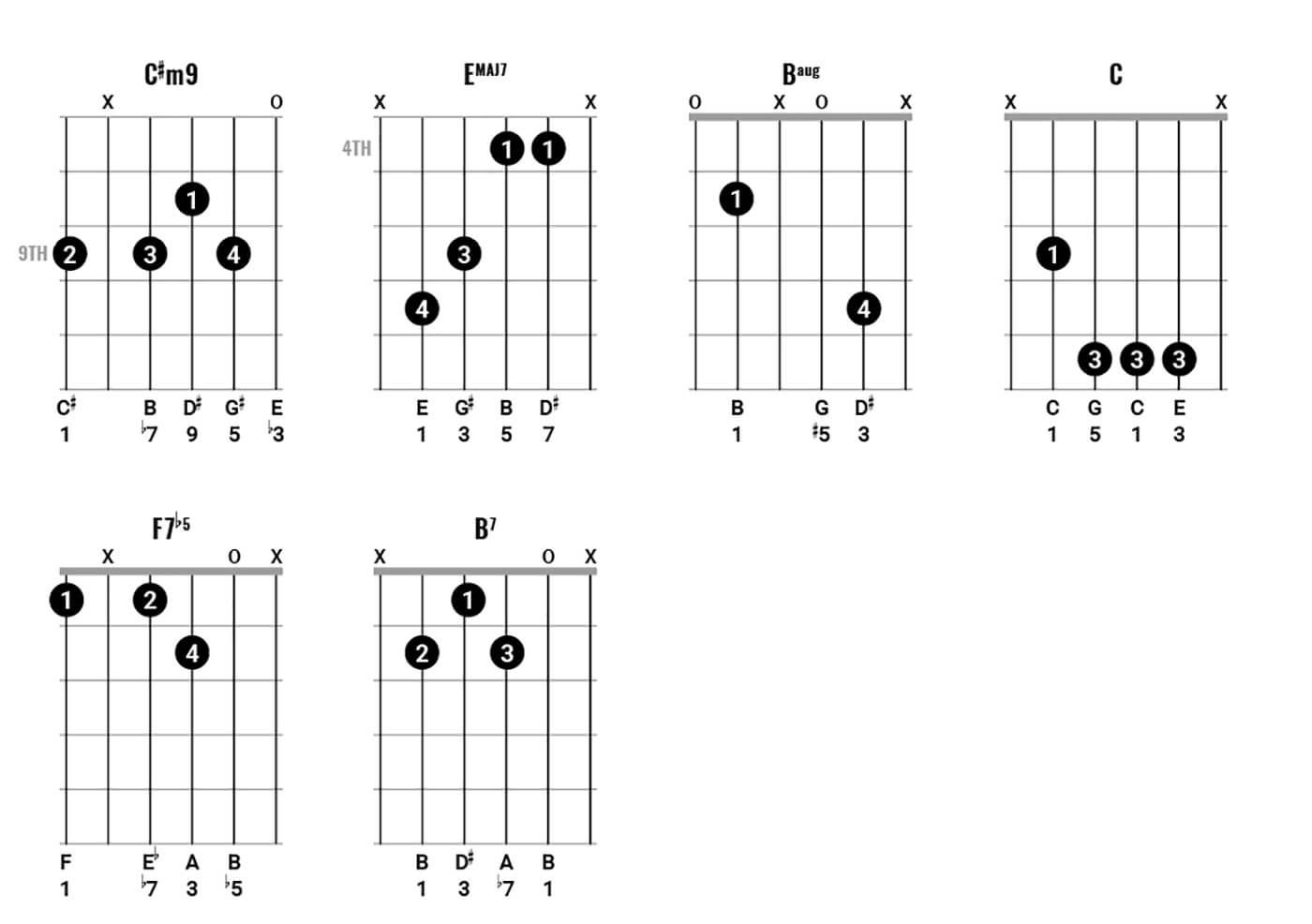 Paul Simon Chord Clinic 2 Figure 1
