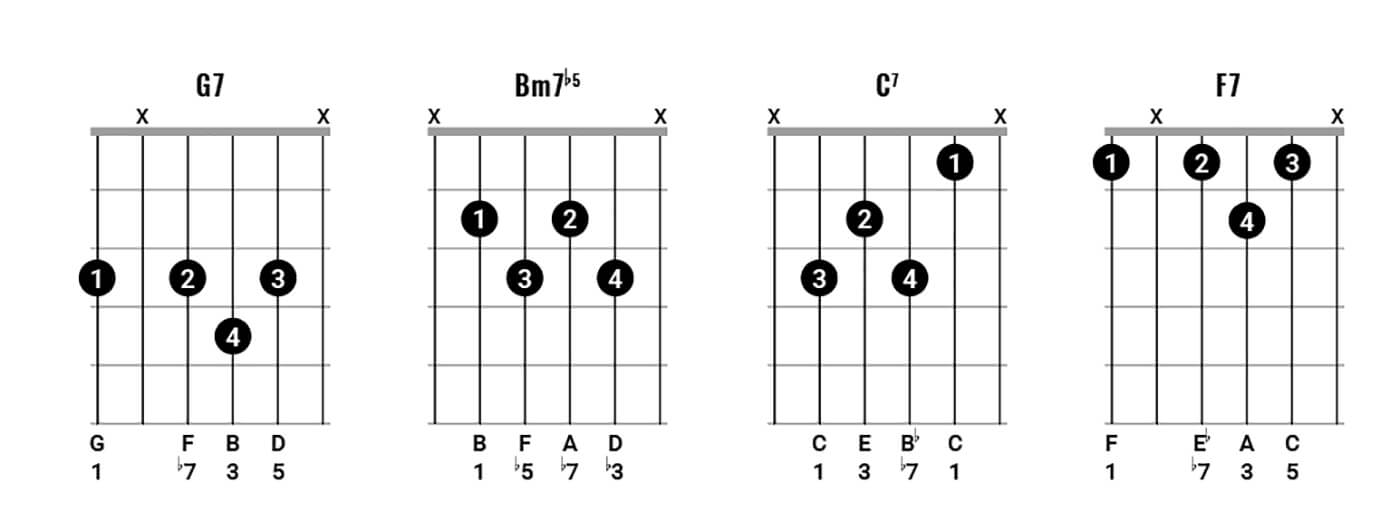 Paul Simon Chord Clinic 2 Figure 2