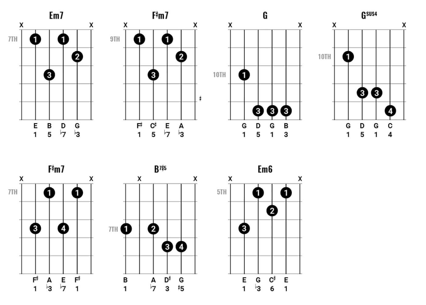 Paul Simon Chord Clinic 2 Figure 4