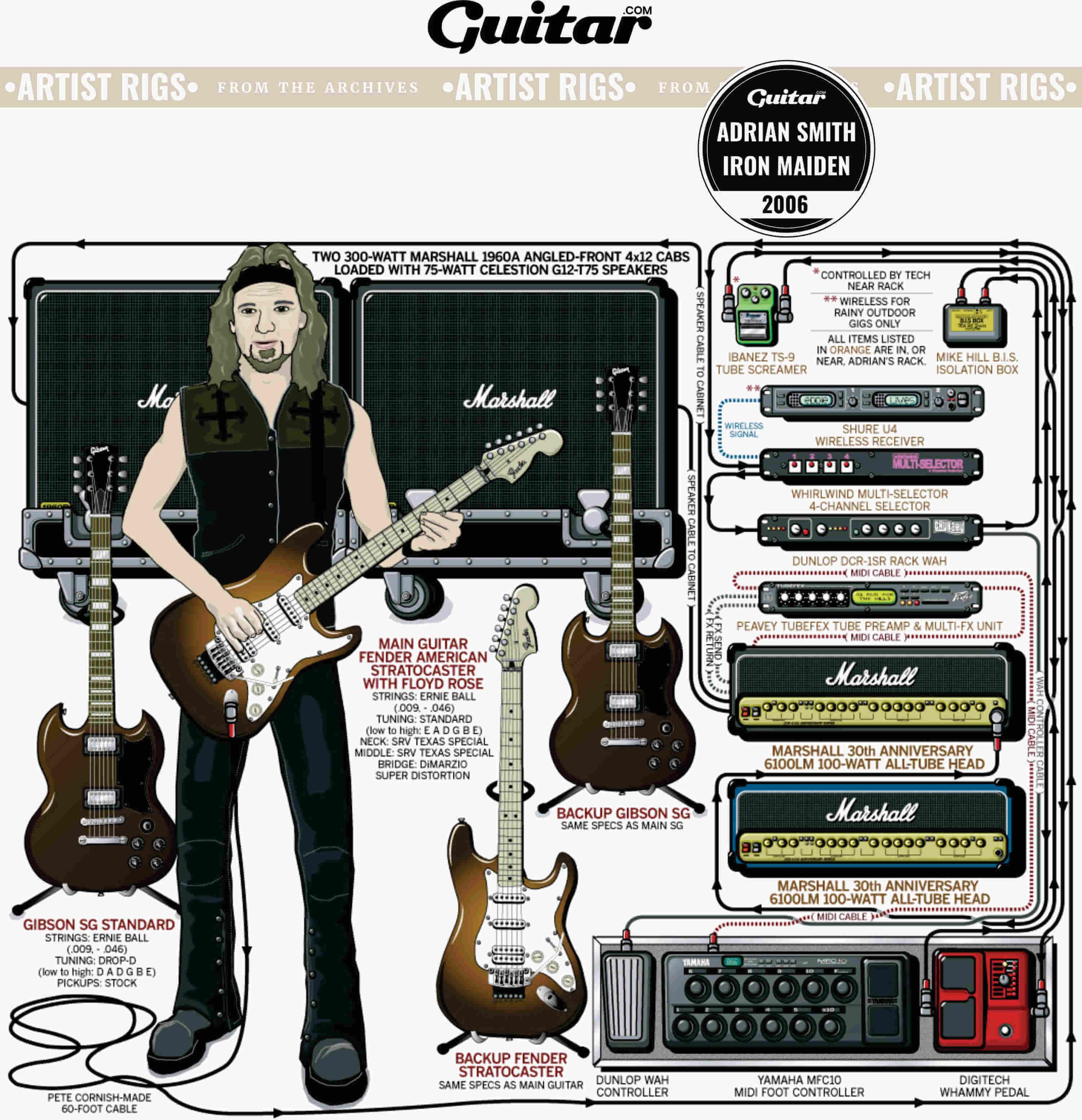 Rig Diagram: Adrian Smith, Iron Maiden (2006)