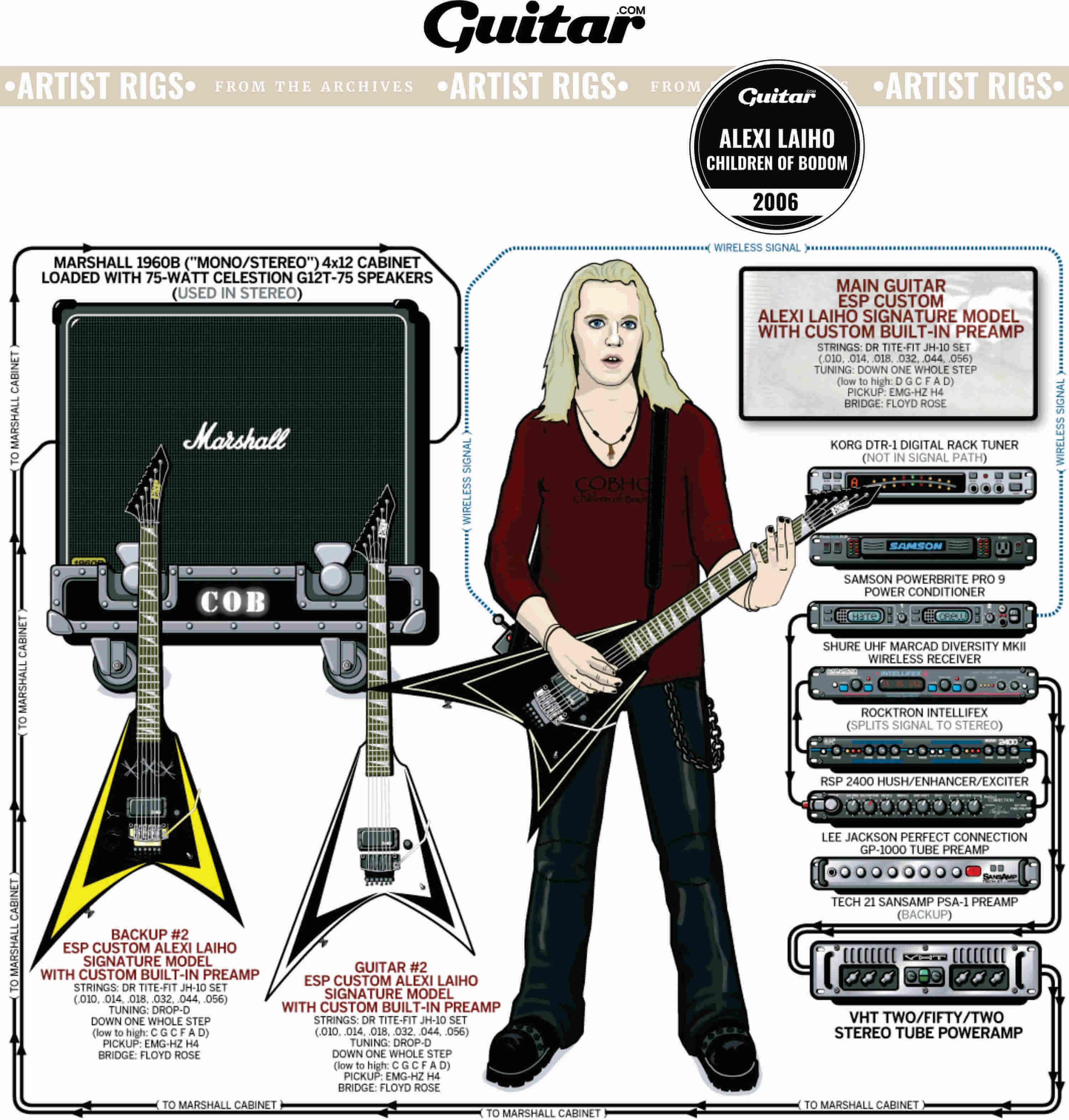 Rig Diagram: Alexi Laiho, Children Of Bodom (2006)
