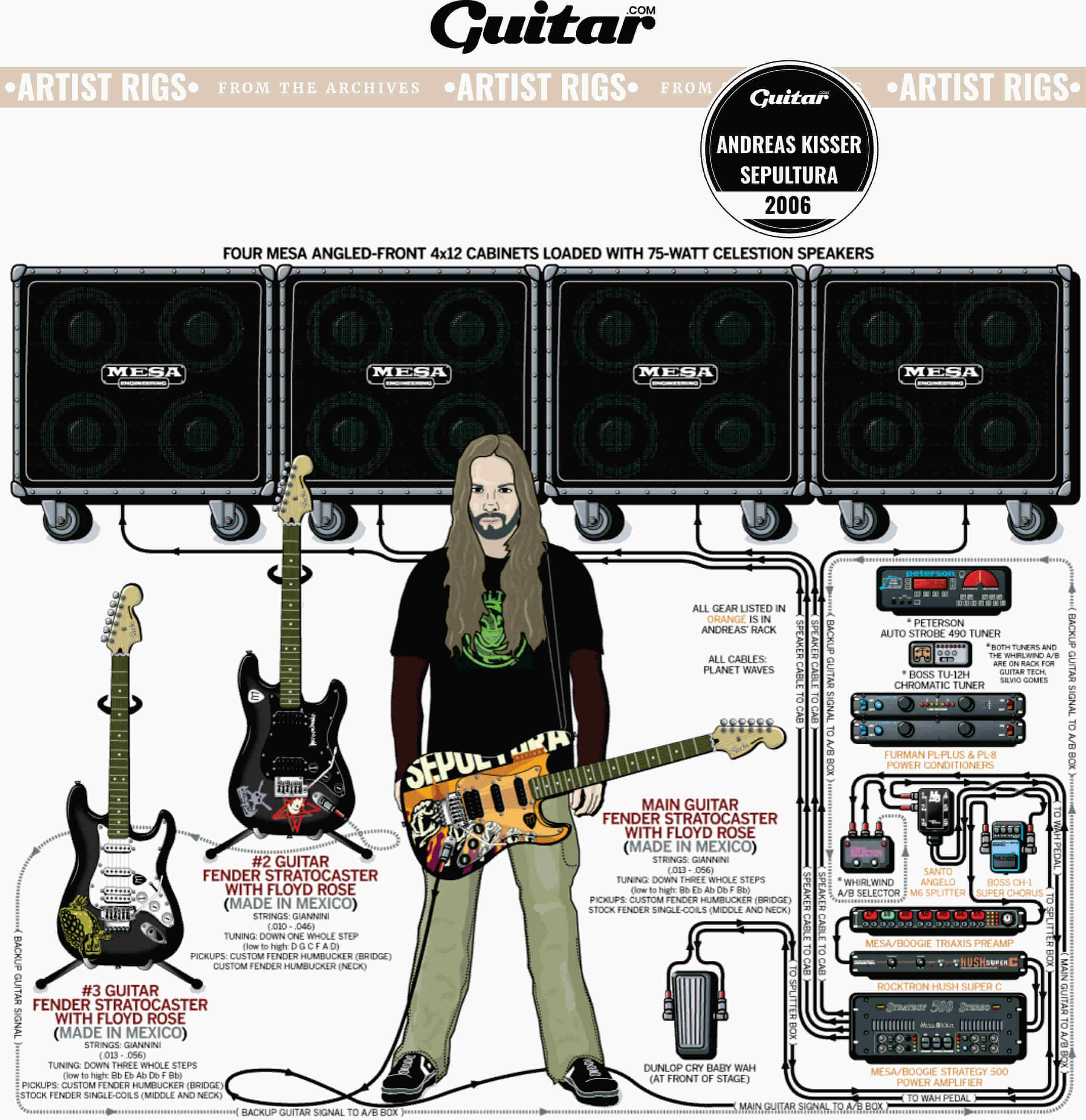 Rig Diagram: Andreas Kisser, Sepultura (2006)