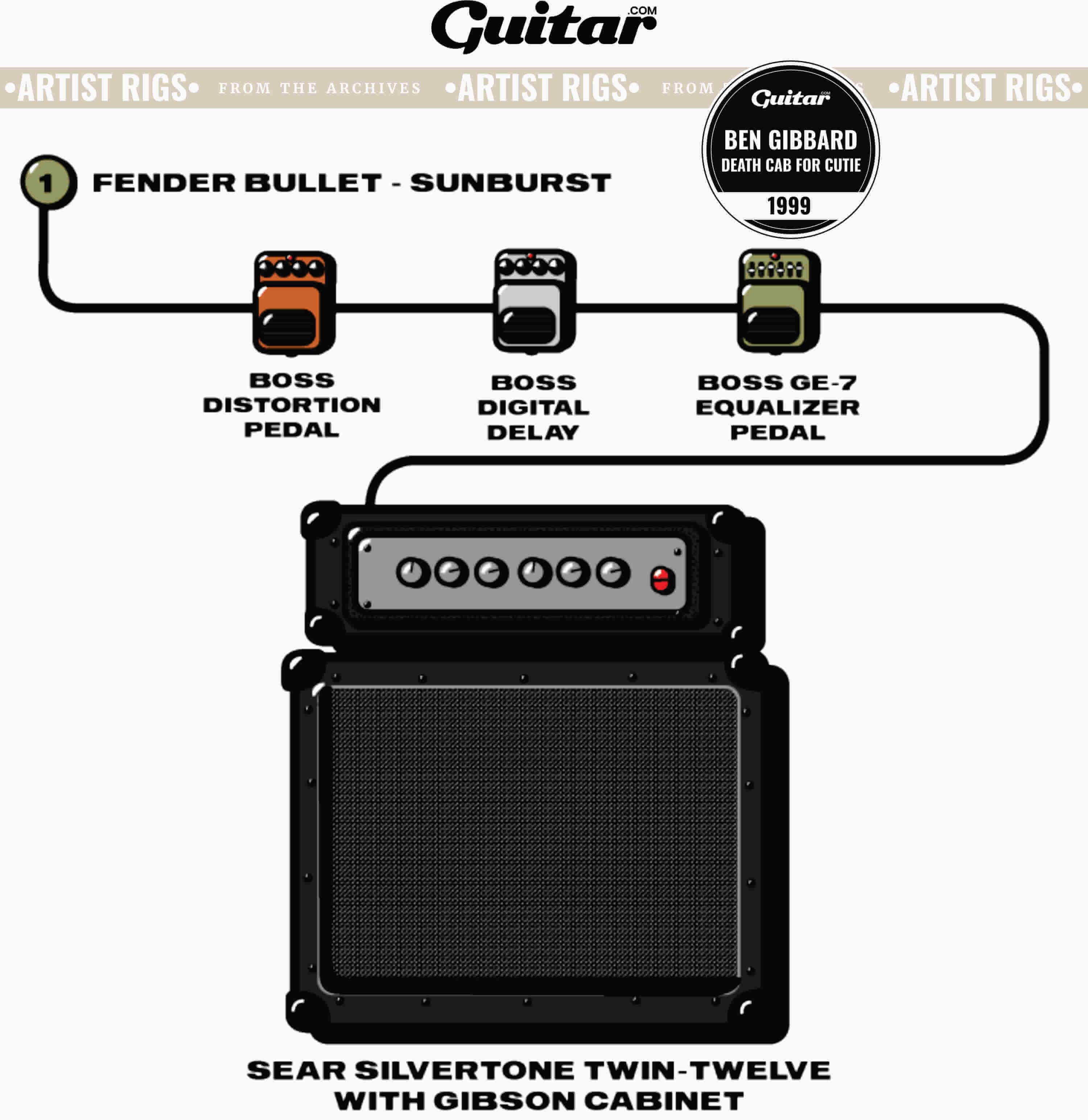 Rig Diagram: Ben Gibbard, Death Cab For Cutie (1999)