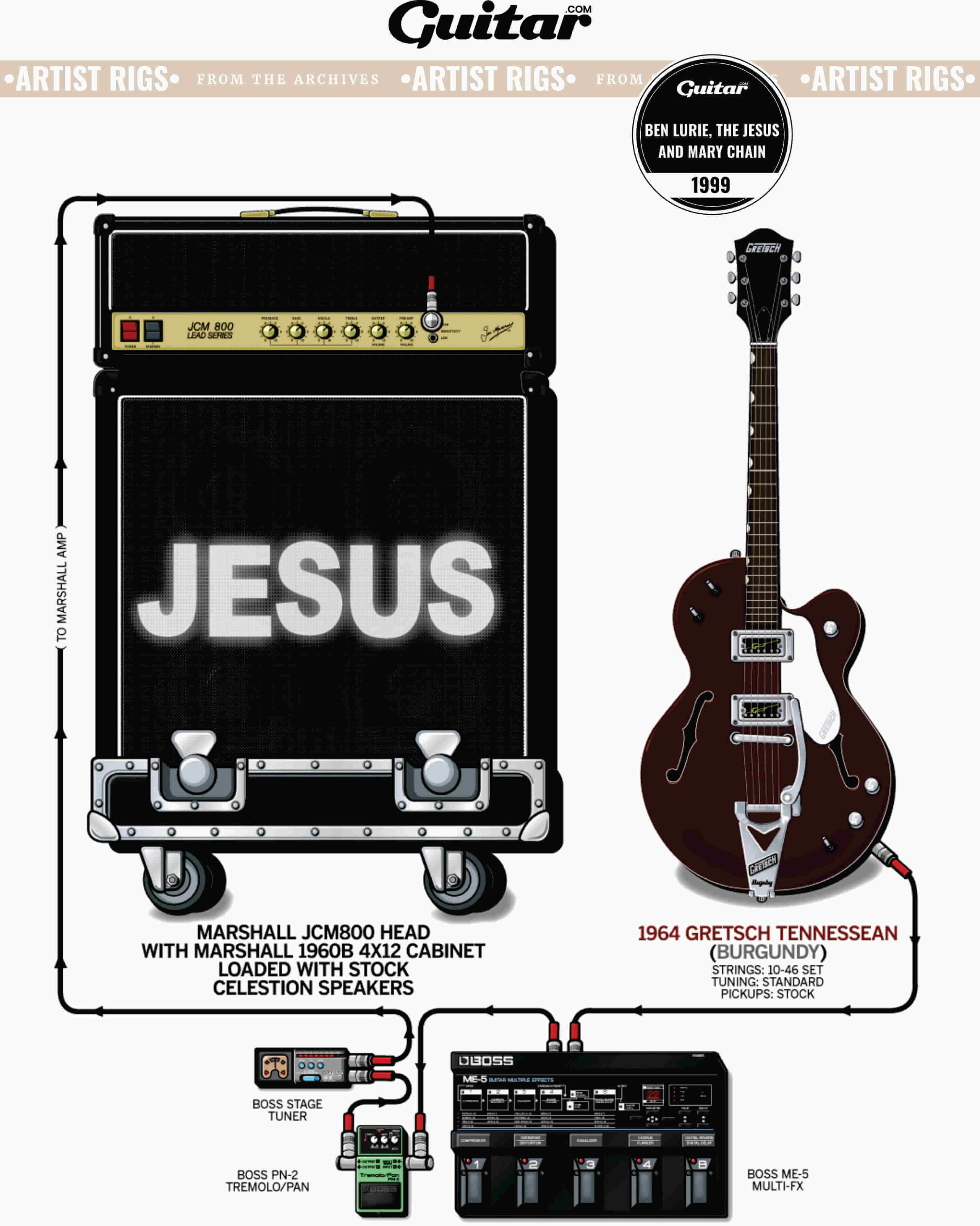Rig Diagram: Ben Lurie, The Jesus And Mary Chain (1991)