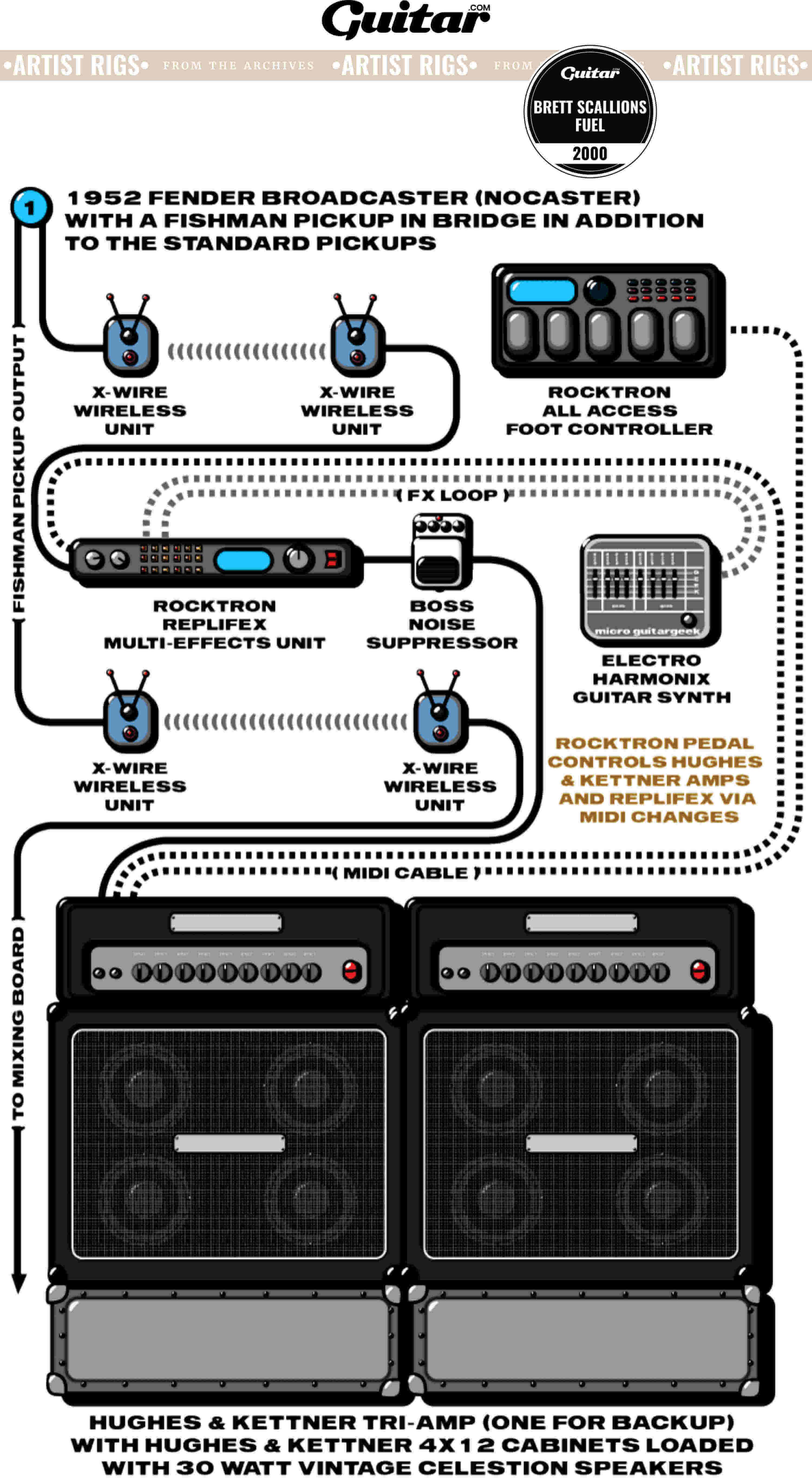 Rig Diagram: Brett Scallions, Fuel (2000)