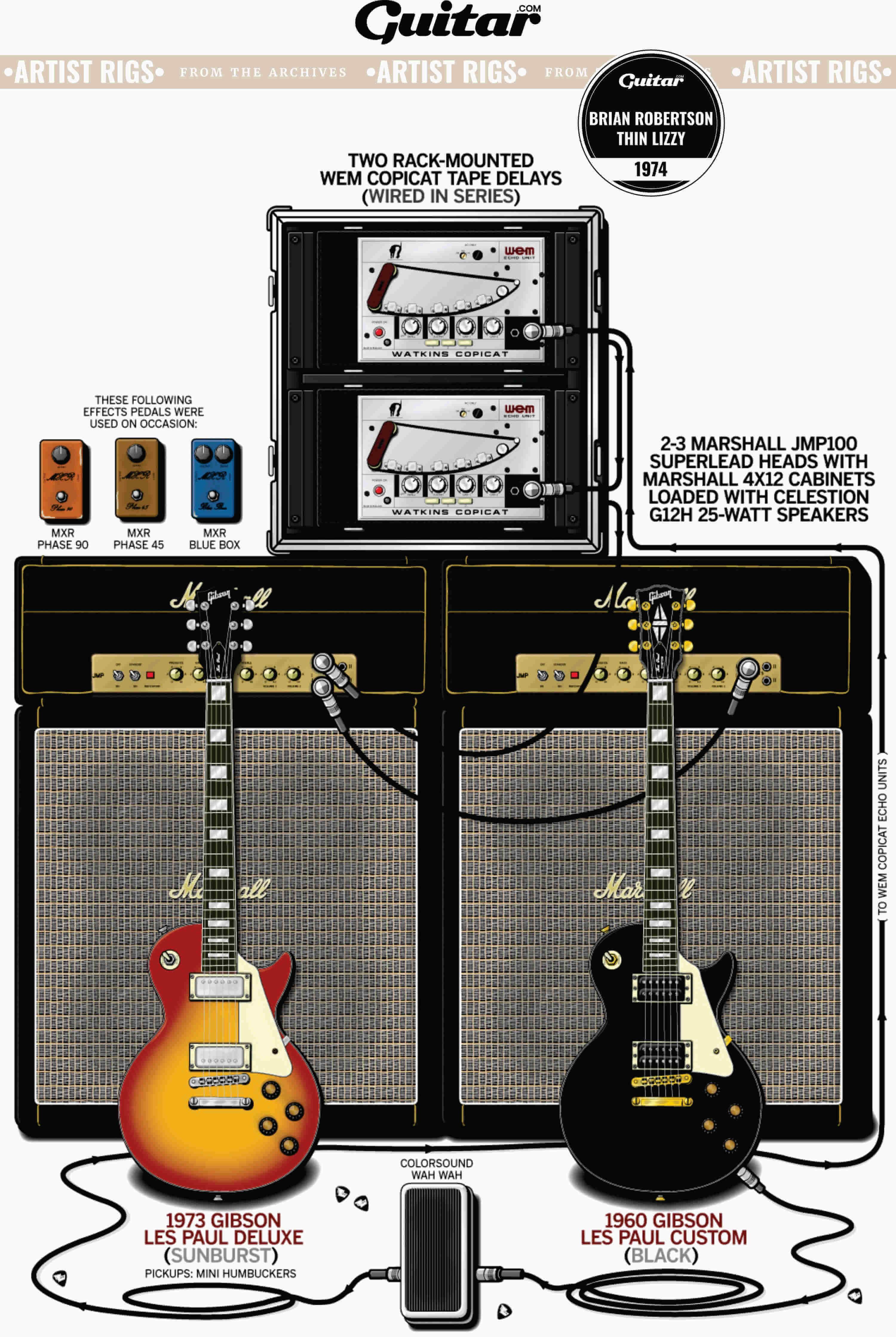 Rig Diagram: Brian Robertson, Thin Lizzy (1974)